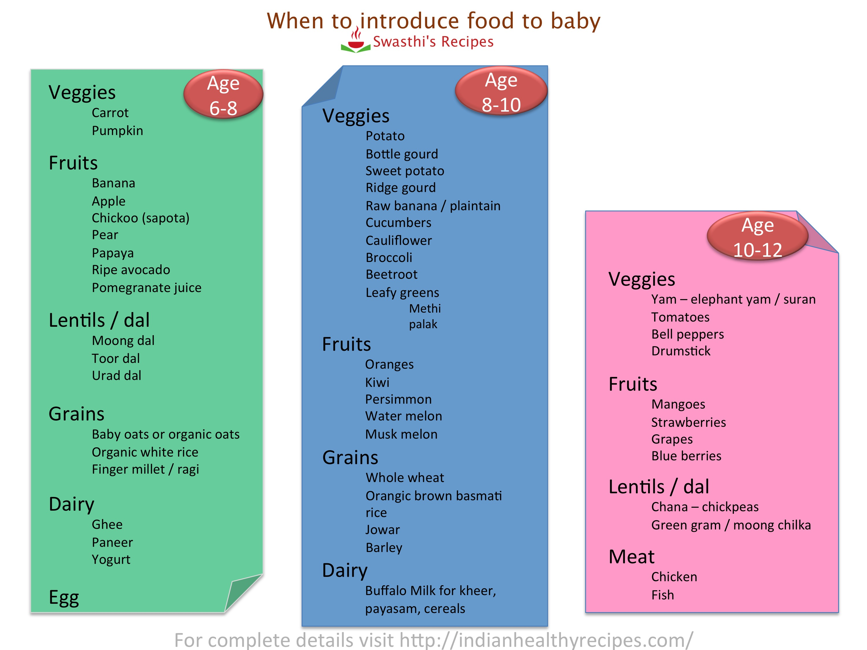 6 months babies food chart bindrdnwaterefficiency 6 forumfinder Gallery